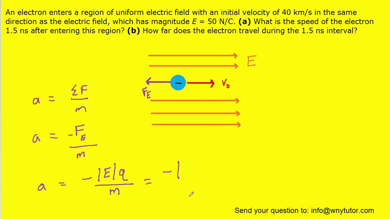 An Electron Enters A Region Of Uniform Electric Field With An Initial Velocity Of Youtube