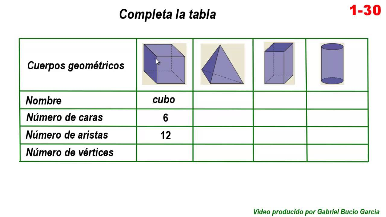 1 30 Cara Vértice Y Arista Buenísimo Chart Bar Chart Videos