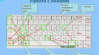 презентация Горячих клавиш при работе в Excel