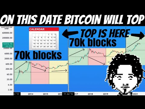 Bitcoin Has The Highest Chances to Top This Bull Market Exactly on This Date!! Don't Ignore!!