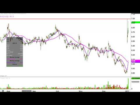 Xerox Corp - XRX Stock Chart Technical Analysis for 01-03-17