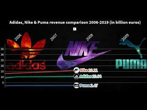 lluvia salvar incrementar  Adidas, Nike & Puma revenue comparison 2000-2019 - YouTube