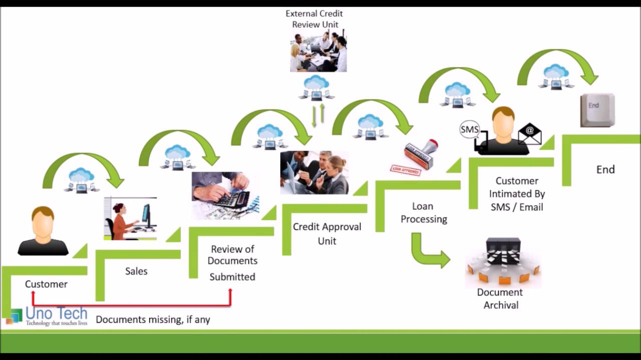 Mortgage Process Diagram Corsa C Cd Player Wiring Demo Workflow For Automated Loan Processing - Youtube