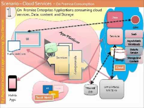 Cloud Architectures