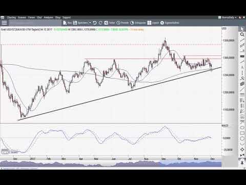Dow Jones: Heute neue Rekorde ... und dann? - Chart Flash 04.12.2017