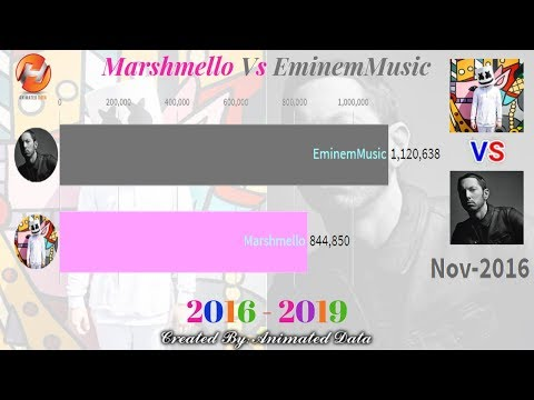 EminemMusic Vs Marshmello - Sub Count & View Count History (2016-2019)