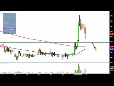 Cytrx Corp - CYTR Stock Chart Technical Analysis for 10-03-17