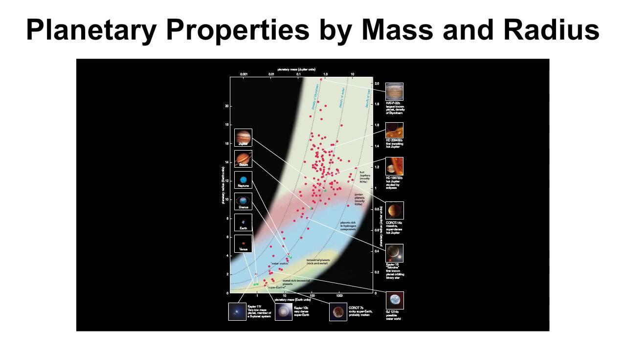 Planetary Mass-radius Diagram