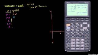 Graficando la función logaritmo natural
