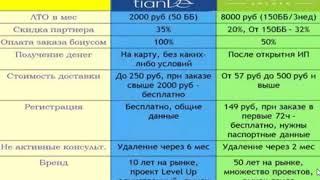 Сравнение Тианде и Орифлейм