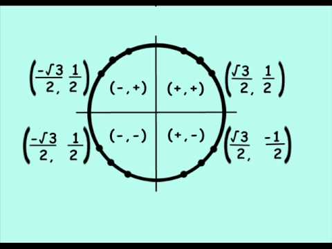 Unit Circle Song by TheAwkwardCows