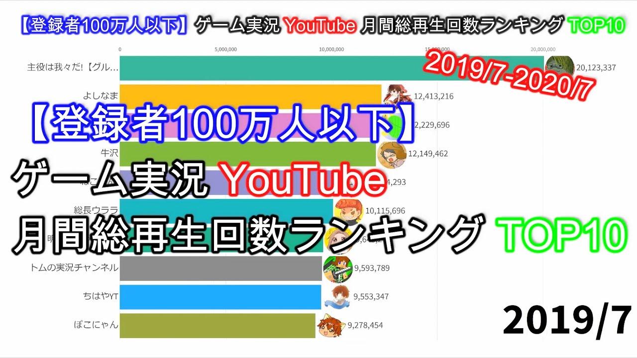 【登録者100万人以下】ゲーム実況月間総再生回数ランキングTOP10【2019/7-2020/7】