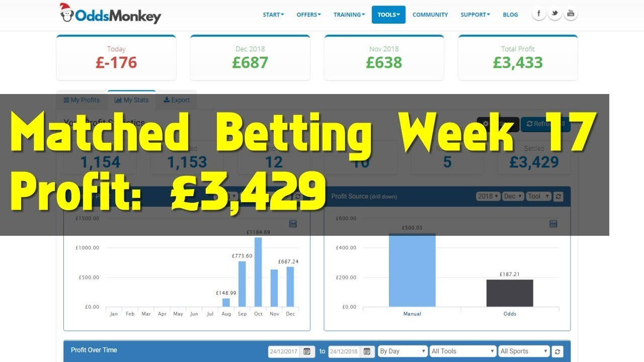 Matched betting profit log sports betting in africa