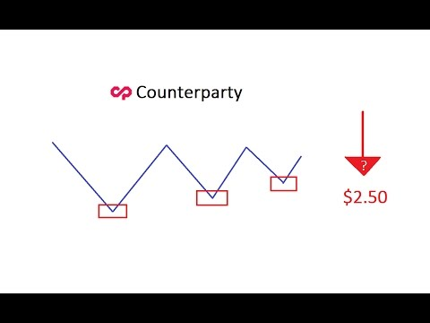 Counterparty Technical Analysis And Predictions