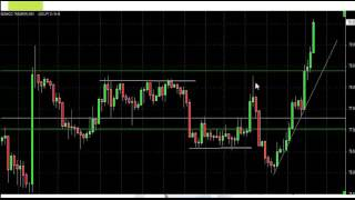 Forex Trading For Beginners Part2 - Forex trading and fx chart trading basics