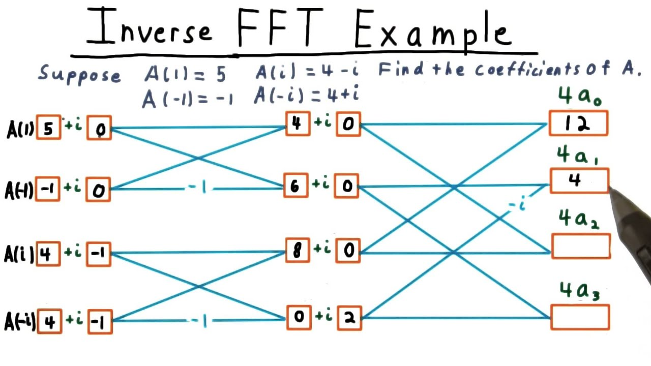 Inverse FFT Example Solution - GT - Computability, Complexity ...