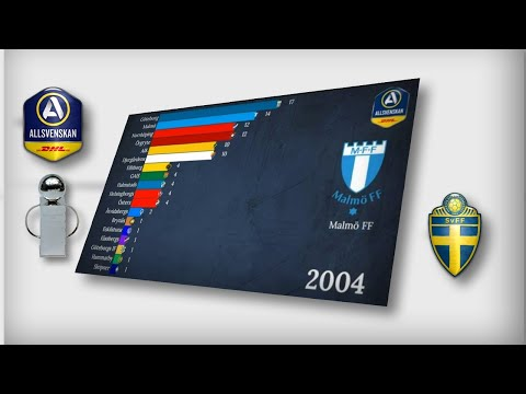 SWEDEN. Highest Football League1896-2019 all champions. Svenska Mästerskapet. Allsvenskan.