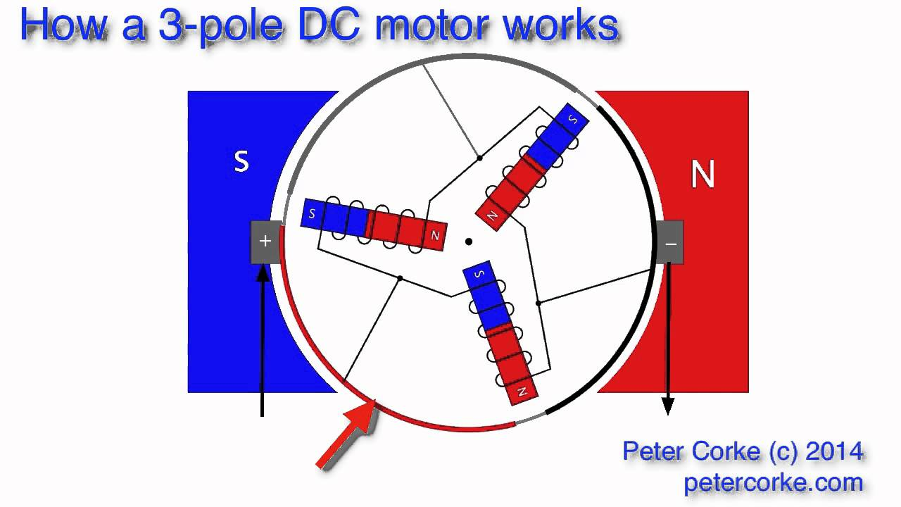 how a 3 pole electric motor works [ 1280 x 720 Pixel ]