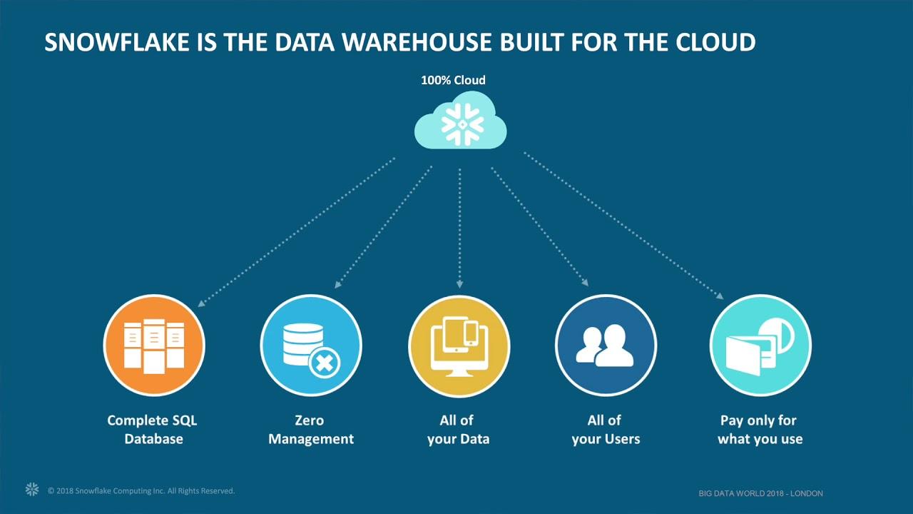 Qubole & Snowflake partnership briefing at Big Data World London, 2018
