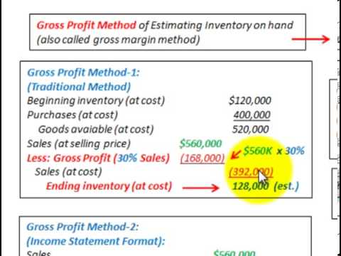 Gross Profit Method To Determine Ending Inventory (Also Called Gross Margin Method)