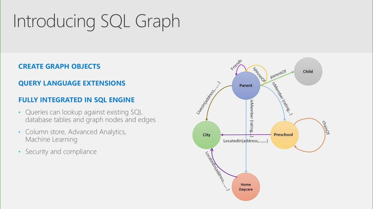 Microsoft Data Amp 2017 SQL Server 2017 Building applications using graph  data