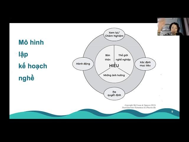 4. Mô hình lập kế hoạch nghề