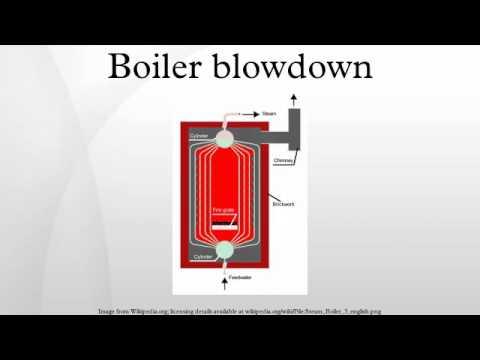 Boiler Sight Glass Blowdown Procedure