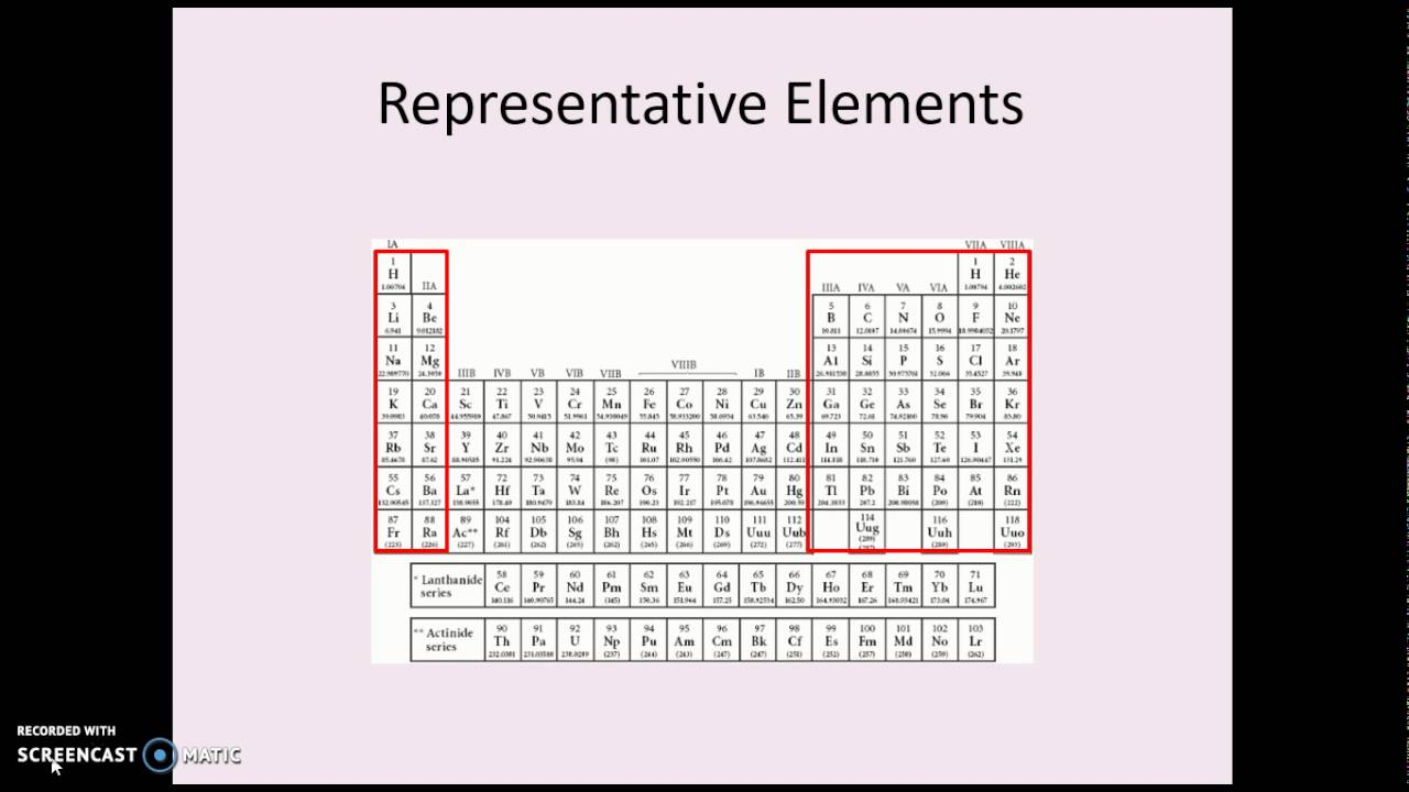 Classification of elements youtube classification of elements gamestrikefo Image collections