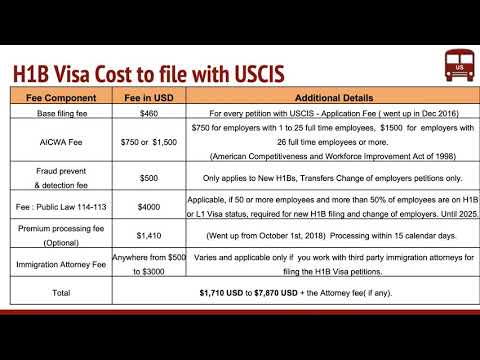 H1B Visa Fee   Who Pays For What  Overall Cost