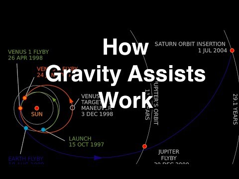 How Gravity Assists Work