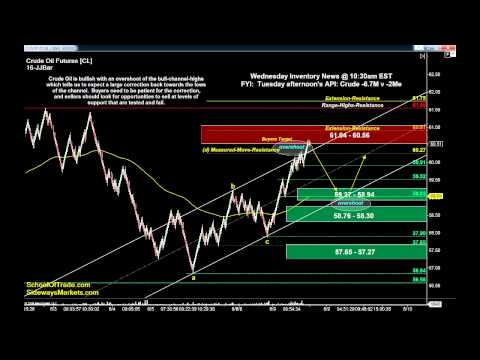 4 Ways to BUY Wednesday | Day Trading Crude Oil, Gold, E-mini & Euro Futures 06/09/15