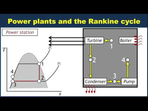 Power plants and the Rankine cycle
