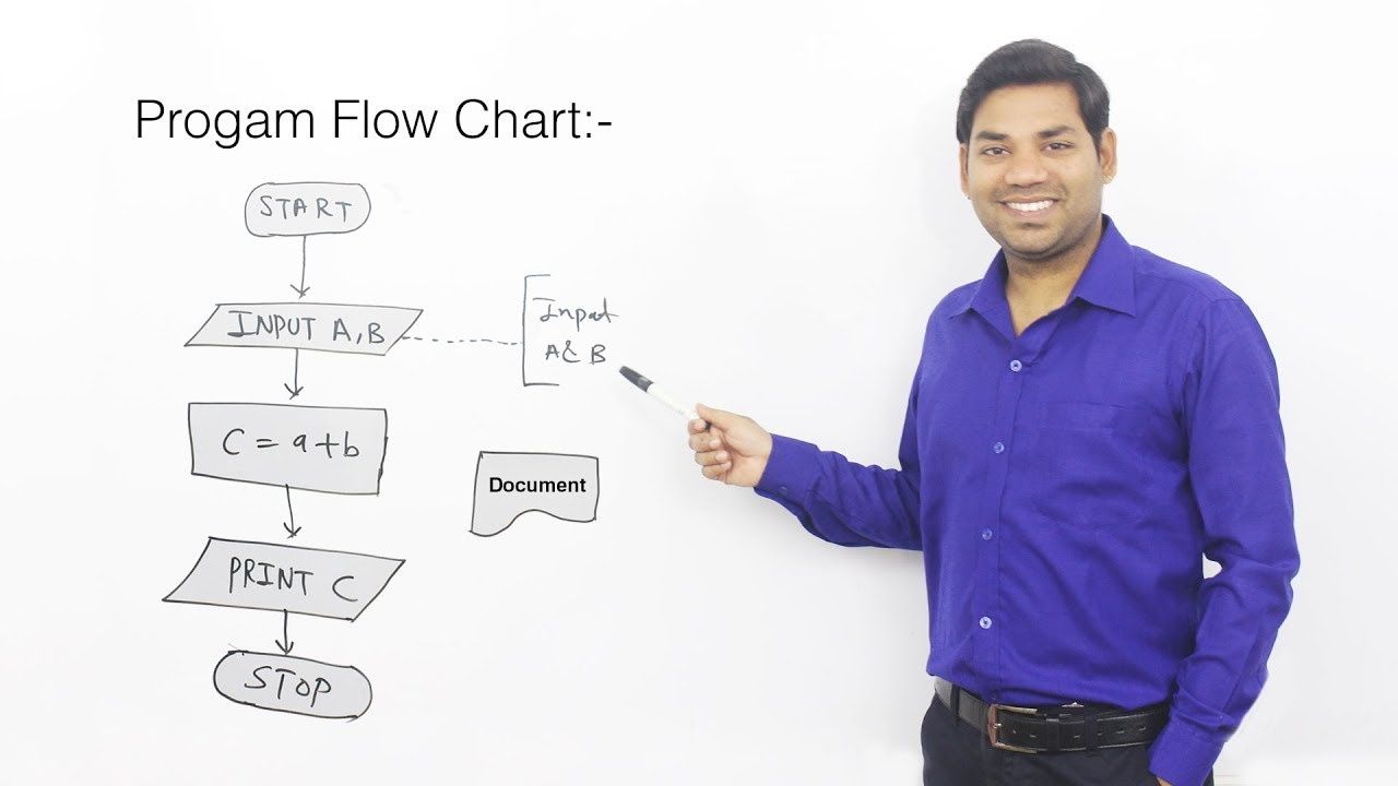 Introduction To Flowchart Hindi Youtube