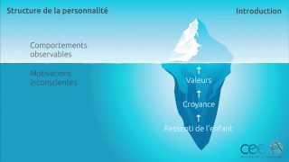 Ennéagramme & Structure de Personnalité