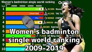 Women's badminton singles world rankings 2009-2019