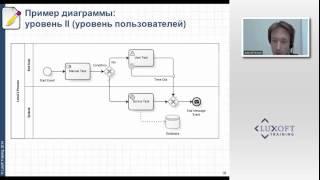 видео Бизнес-процесс. Управление и моделирование в BPM (Business Process Management)
