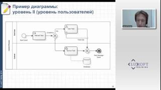 видео Автоматизация бизнес процессов оптимизация бизнес-процессов и автоматизация