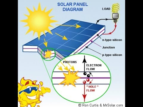 solar energy 6 essay We've all heard the pros and cons of solar energy,  what are solar energy pros and cons  pro #6: solar panels are low maintenance.