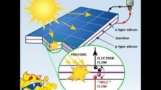 सोलर पैनल कैसे बिजली बन|ता है How Solar Module works