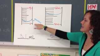 A review of how to measure volume using the metric system