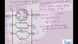 O2 -2 MO Diagram