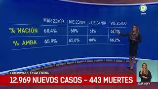 Covid-19: 443 fallecimientos y 12.969 nuevos casos en el país