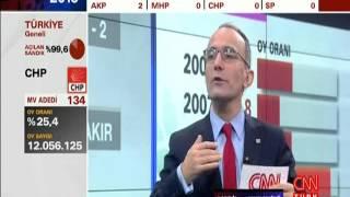 KAZANANLAR- KAYBEDENLER / CNN TÜRK SEÇİM ÖZEL YAYINI / 1 KASIM 2015