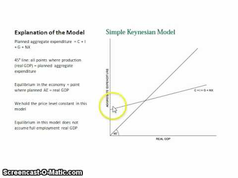 the keynesian income expenditure model Keynesian theory of income and employment-macroeconomics-lecture notes, study notes for macroeconomics indian institute of tourism and travel management, bhubaneswar.