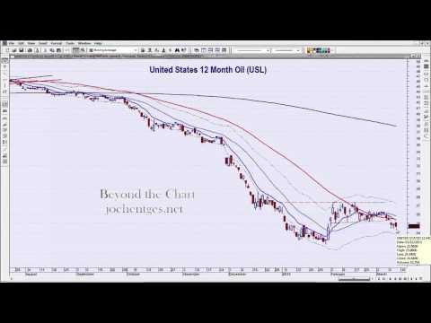 Rebound | Technical Analysis of Stock Market