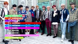 [워너원]WannaOne - '12th star' line distribution