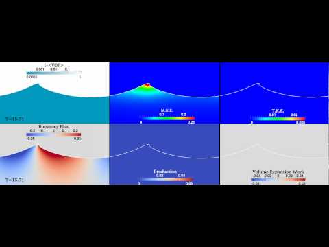 Weak wave plunging: volume fraction, energy, and production