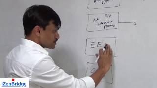 PMP®  | Develop Project Management Plan |  Project Integration Management