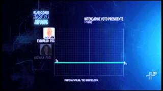 Nova pesquisa Datafolha mostra avanço da presidente Dilma no primeiro e segundo turno - 26/09/