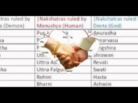 Marriage Compatibility Between Nakshatras